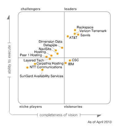 Gartner cloud computing magic quadrant